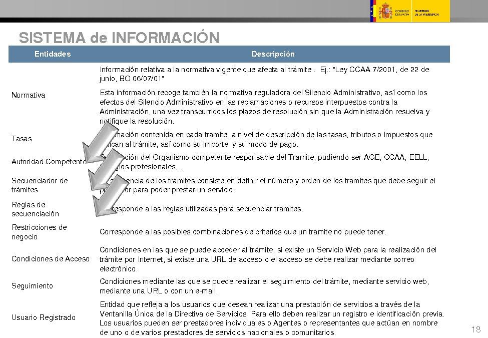O desenvolvemento do portelo único en España